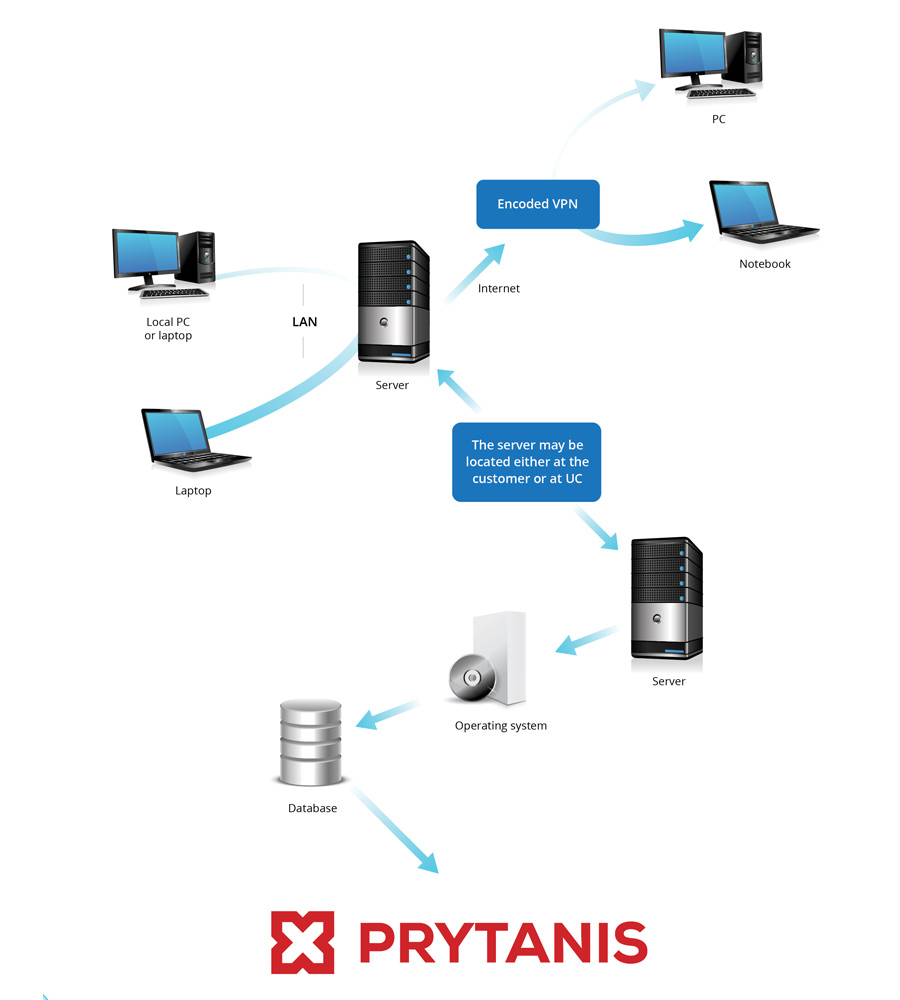 IS PRYTANIS SW and HW scheme